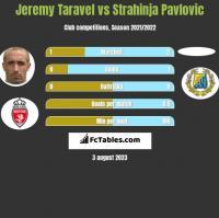 Jeremy Taravel vs Strahinja Pavlovic h2h player stats