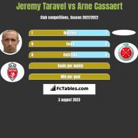 Jeremy Taravel vs Arne Cassaert h2h player stats