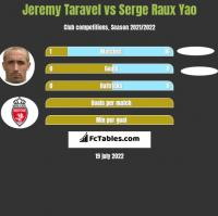 Jeremy Taravel vs Serge Raux Yao h2h player stats