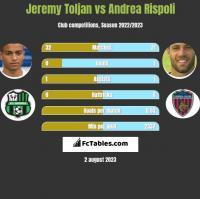 Jeremy Toljan vs Andrea Rispoli h2h player stats