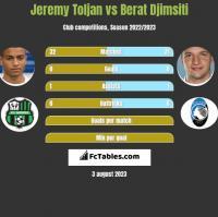 Jeremy Toljan vs Berat Djimsiti h2h player stats