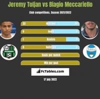Jeremy Toljan vs Biagio Meccariello h2h player stats