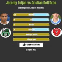 Jeremy Toljan vs Cristian Dell'Orco h2h player stats