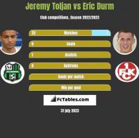 Jeremy Toljan vs Eric Durm h2h player stats