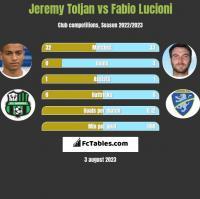 Jeremy Toljan vs Fabio Lucioni h2h player stats
