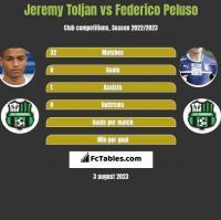 Jeremy Toljan vs Federico Peluso h2h player stats