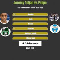 Jeremy Toljan vs Felipe h2h player stats
