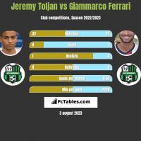 Jeremy Toljan vs Giammarco Ferrari h2h player stats