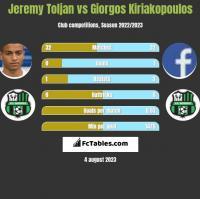 Jeremy Toljan vs Giorgos Kiriakopoulos h2h player stats