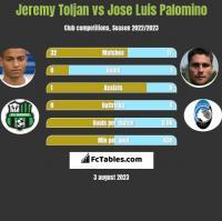 Jeremy Toljan vs Jose Luis Palomino h2h player stats