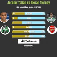 Jeremy Toljan vs Kieran Tierney h2h player stats