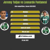 Jeremy Toljan vs Leonardo Fontanesi h2h player stats
