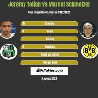 Jeremy Toljan vs Marcel Schmelzer h2h player stats