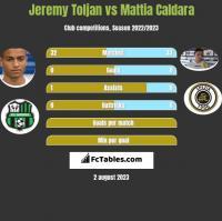 Jeremy Toljan vs Mattia Caldara h2h player stats