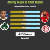 Jeremy Toljan vs Omer Toprak h2h player stats