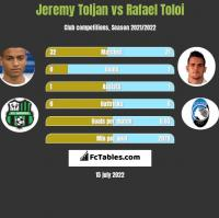 Jeremy Toljan vs Rafael Toloi h2h player stats