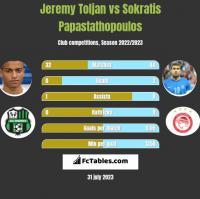Jeremy Toljan vs Sokratis Papastathopoulos h2h player stats