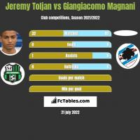 Jeremy Toljan vs Giangiacomo Magnani h2h player stats