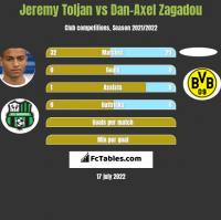 Jeremy Toljan vs Dan-Axel Zagadou h2h player stats