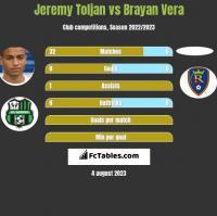 Jeremy Toljan vs Brayan Vera h2h player stats