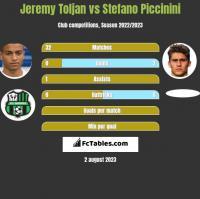Jeremy Toljan vs Stefano Piccinini h2h player stats