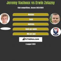 Jeremy Vachoux vs Erwin Zelazny h2h player stats