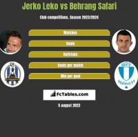 Jerko Leko vs Behrang Safari h2h player stats
