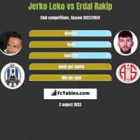 Jerko Leko vs Erdal Rakip h2h player stats