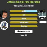 Jerko Leko vs Franz Brorsson h2h player stats
