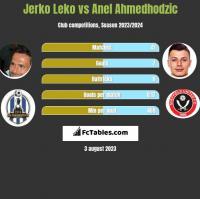 Jerko Leko vs Anel Ahmedhodzic h2h player stats