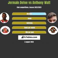 Jermain Defoe vs Anthony Watt h2h player stats
