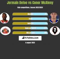 Jermain Defoe vs Conor McAleny h2h player stats