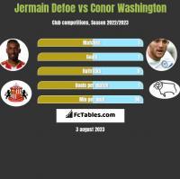 Jermain Defoe vs Conor Washington h2h player stats