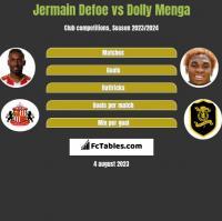Jermain Defoe vs Dolly Menga h2h player stats