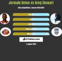 Jermain Defoe vs Greg Stewart h2h player stats