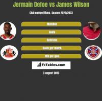 Jermain Defoe vs James Wilson h2h player stats
