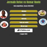 Jermain Defoe vs Kemar Roofe h2h player stats