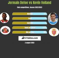 Jermain Defoe vs Kevin Volland h2h player stats