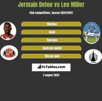 Jermain Defoe vs Lee Miller h2h player stats
