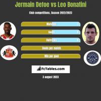 Jermain Defoe vs Leo Bonatini h2h player stats