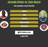 Jermain Defoe vs Liam Boyce h2h player stats