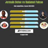 Jermain Defoe vs Radamel Falcao h2h player stats
