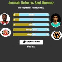 Jermain Defoe vs Raul Jimenez h2h player stats