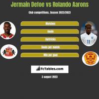 Jermain Defoe vs Rolando Aarons h2h player stats