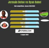 Jermain Defoe vs Ryan Babel h2h player stats