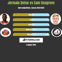 Jermain Defoe vs Sam Cosgrove h2h player stats