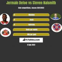 Jermain Defoe vs Steven Naismith h2h player stats