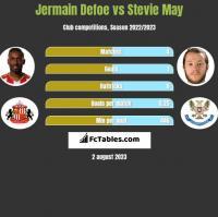 Jermain Defoe vs Stevie May h2h player stats