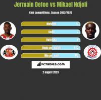 Jermain Defoe vs Mikael Ndjoli h2h player stats