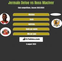 Jermain Defoe vs Ross MacIver h2h player stats